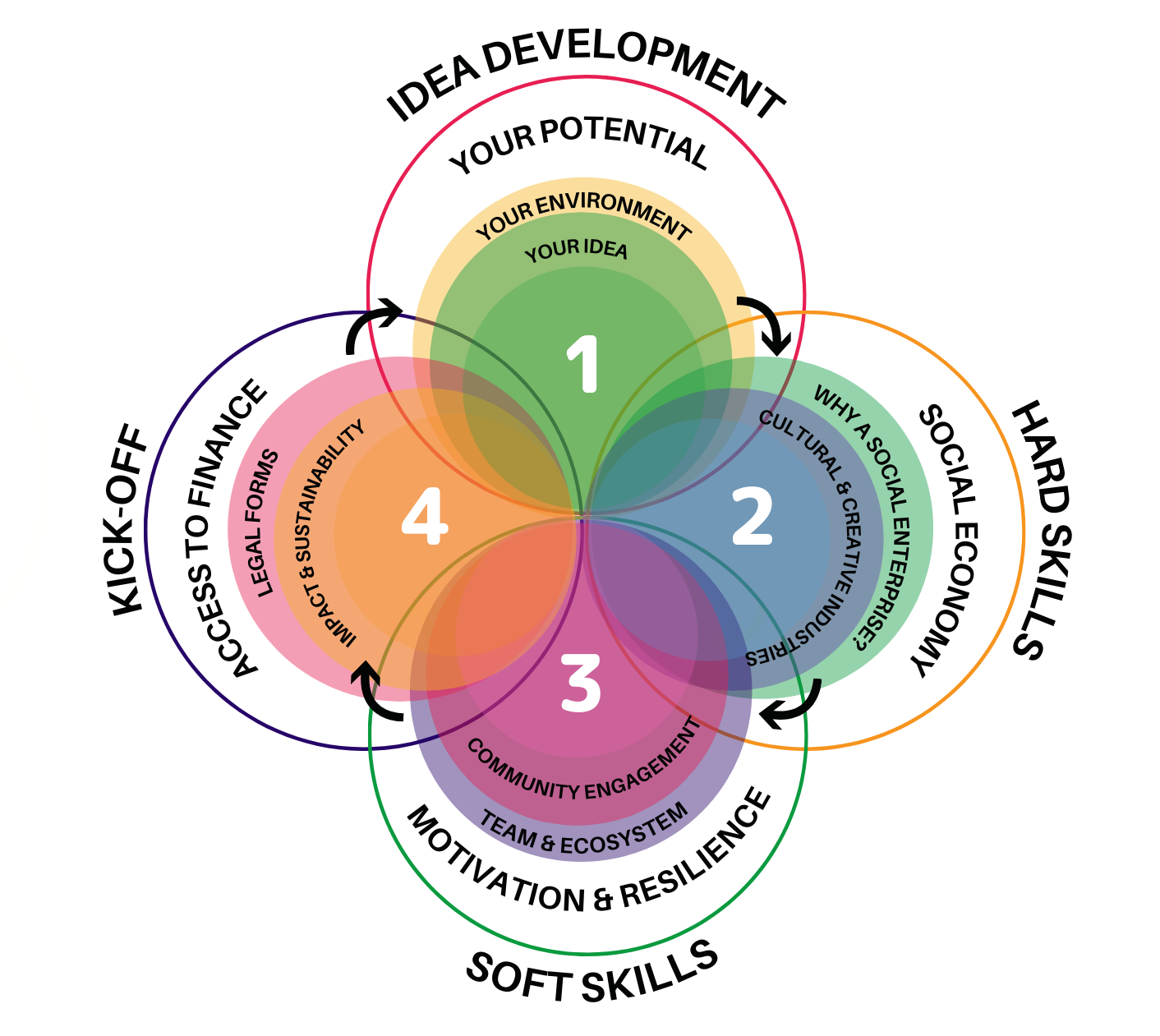 The CASYE Mentoring Model Programme Framework is now available !